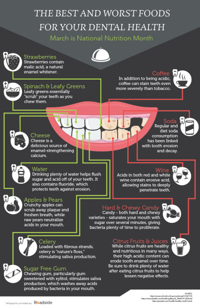 Columbia SC Dental Work - Nutrition Infographic