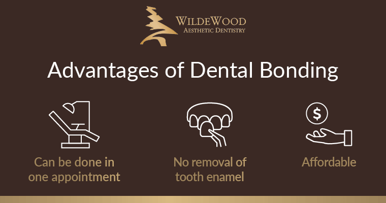 Text: Advantages of dental bonding: Can be done in one treatment, no removal of tooth enamel, affordable